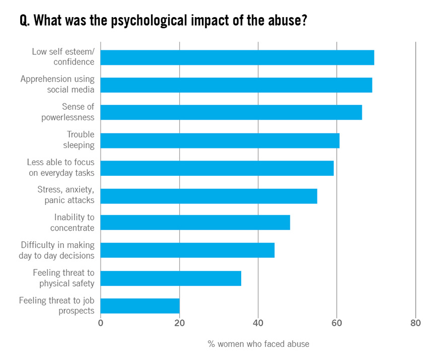 ovaw-psychological-impact-chart-2.jpg