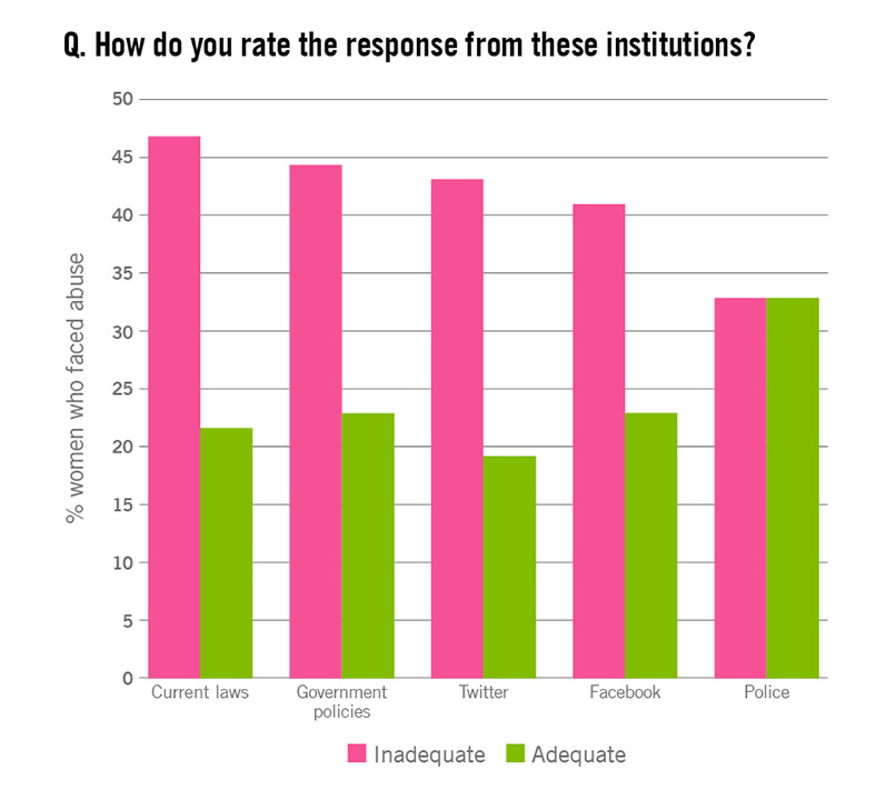 ovaw-response-institutions-chart-2.jpg