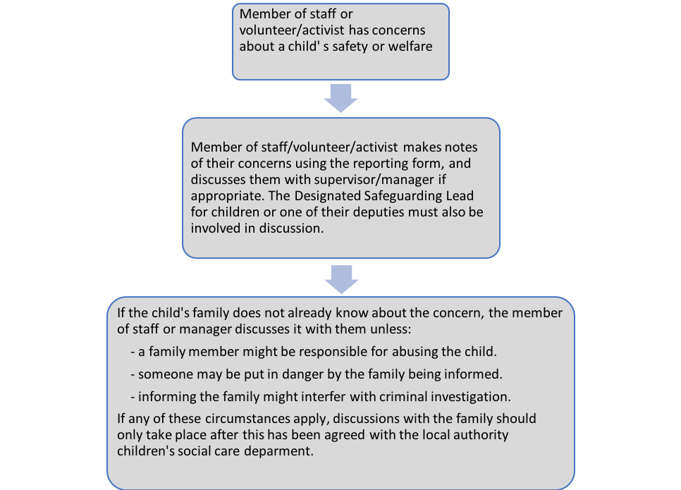 AIUK Child Protection Procedure