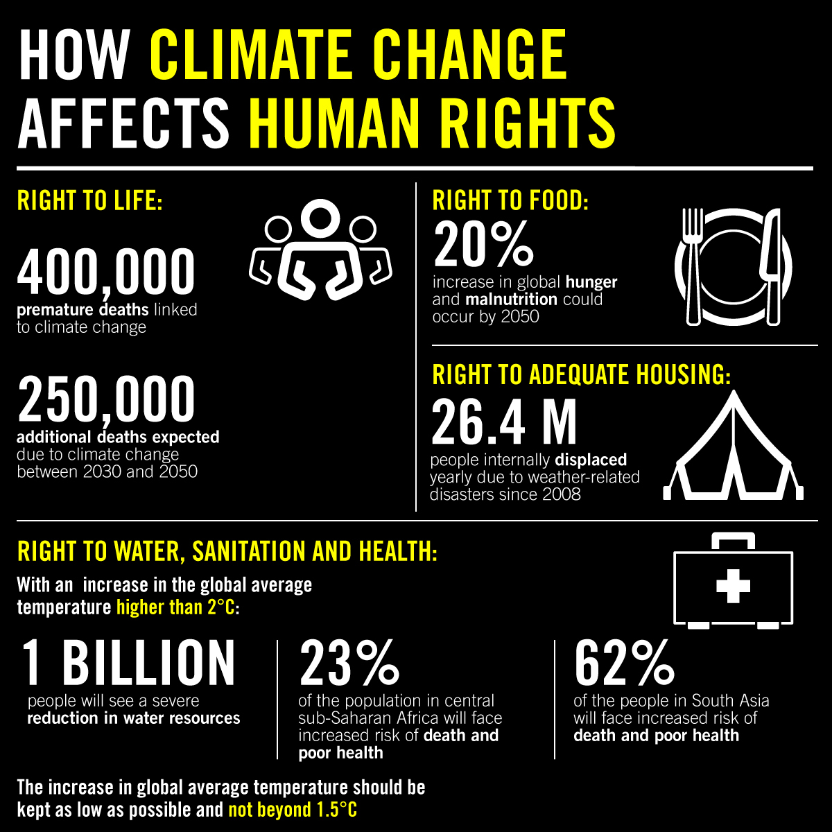 Right to life: climate change threatens our existence on this planet. We've all noticed extreme weather events, such as the 2013 Heatwave in Europe that claimed 35,000 live The World Health Organization predicts climate change will cause 250,000 deaths per year from 2030–2050, due to malaria, malnutrition, diarrhoea and heat stress. Right to health: people living in poorer countries will experience undernutrition more and more, due to less food production. They will also experience more disease. Children exposed to the natural disasters caused by climate change may suffer from post-traumatic stress disorders as a direct result.  Right to housing: increases in extreme weather create a higher likelihood of housing loss to events like floods and wildfires. Many people are already displaced internationally from such events. Issues such as Drought, erosion and flooding will also impact our physical environments as sea-level rise.  Water and sanitation: increases in melting snow and ice, higher temperatures, rising sea levels, and lessening rainfall show the affects of climate change on water sources. More than one billion people do not have access to clean water; this number will increase as climate change continues. Extreme weather events like cyclones and floods affect water and sanitation systems and leave behind contaminated water, which causes disease to spread. Sewage systems in urban areas will also be affected.