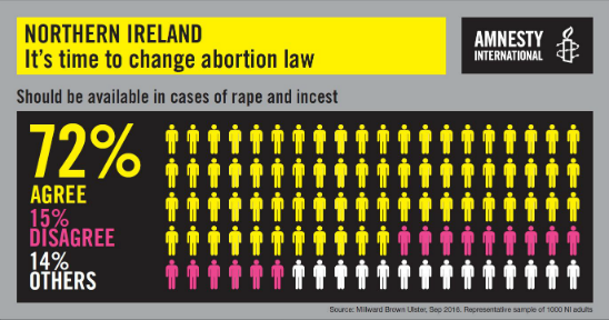 Three quarters of the population in Northern Ireland support abortion law reform
