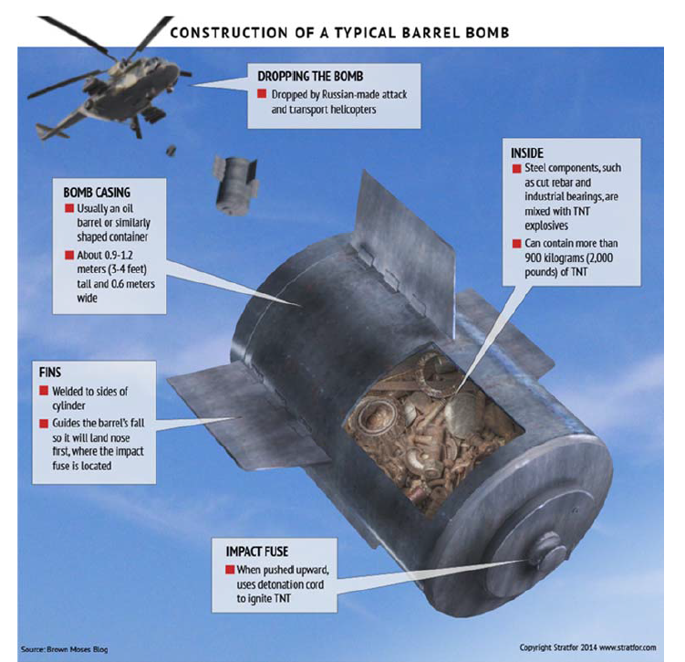 The circle of hell: Barrel bombs in Aleppo, Syria | Amnesty