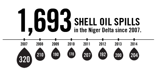 1,693 Shell oil spills in the Niger Delta since 2007