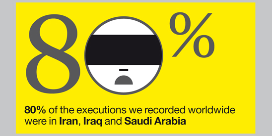 Infographic showing 80% of recorded executions took place in just 3 countries